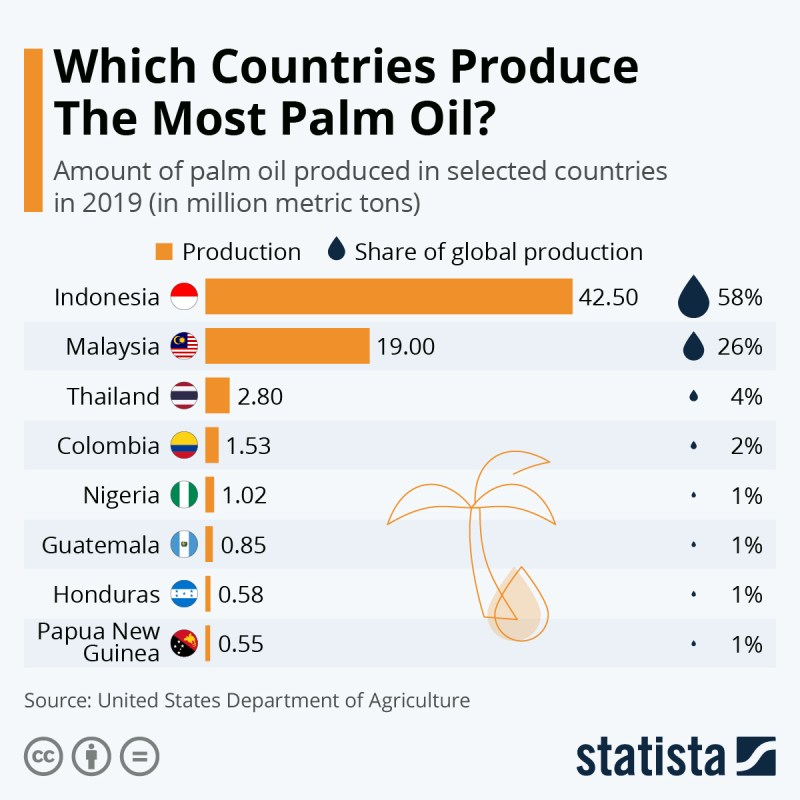 Infographic: Which Countries Produce The Most Palm Oil? | Statista