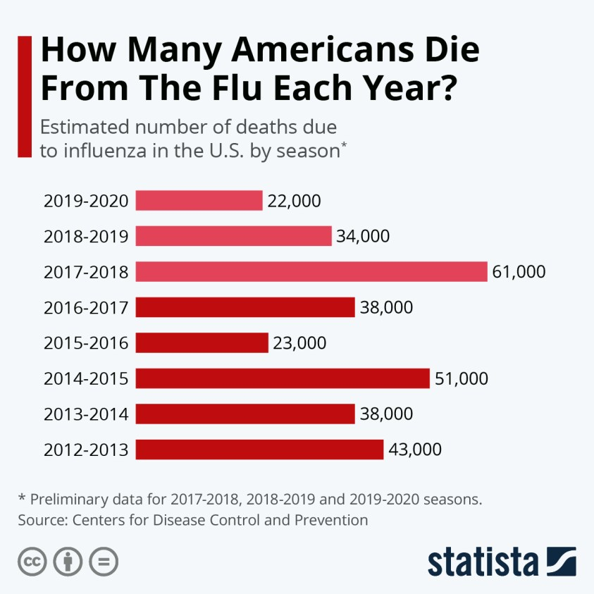 estimated number of deaths due to influenza in the U.S.
