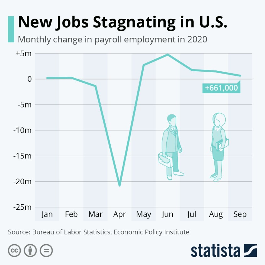 new jobs in 2020