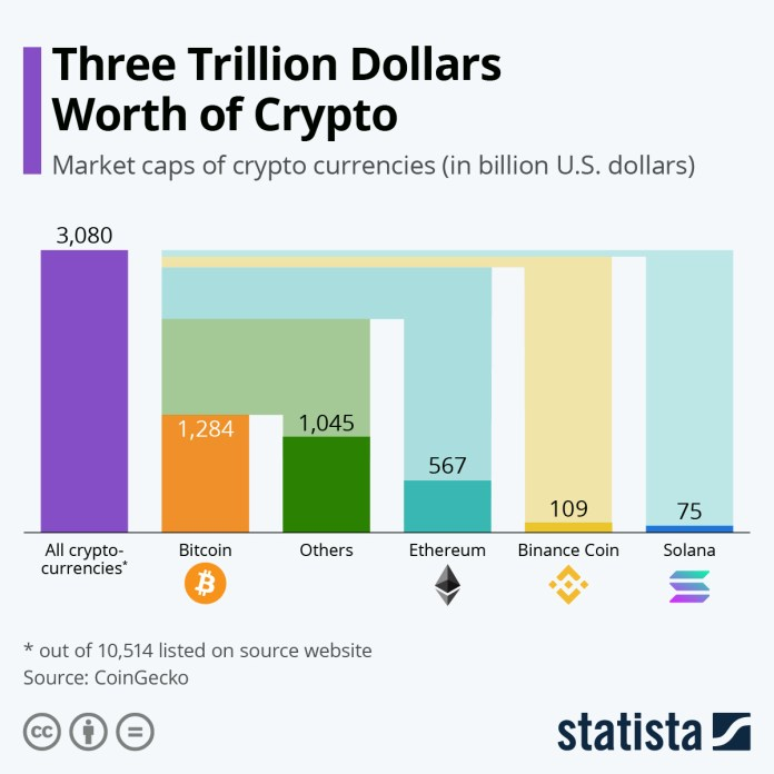 Infographic: Two Trillion Dollars Worth of Crypto | Statista