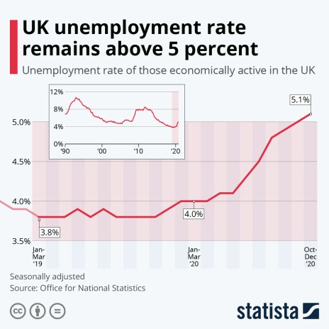 rolling 3 month uk unemployment rate
