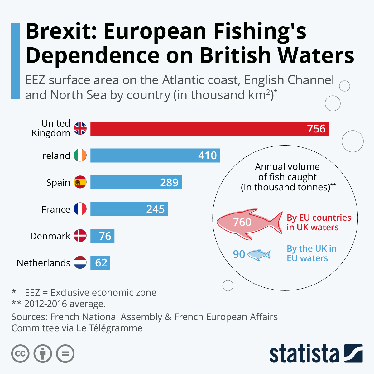 Infographic: Brexit: European Fishing's Dependence on British Waters | Statista