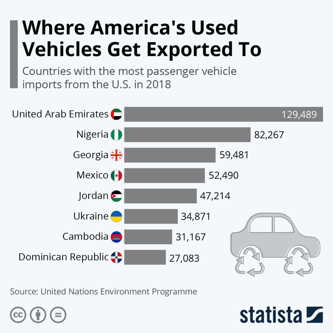 Where America's Used Vehicles Get Exported To