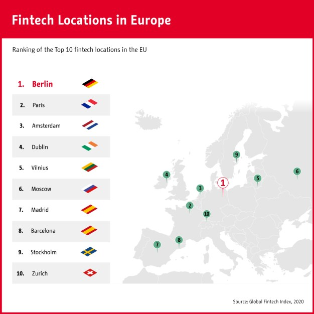 Infographic: Fintech Locations in Europe | Statista