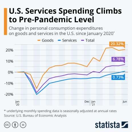Consumer spending on goods and services