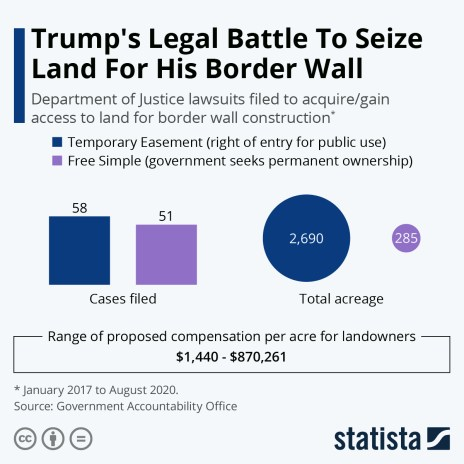 DOJ lawsuits to acquire land for border wall construction