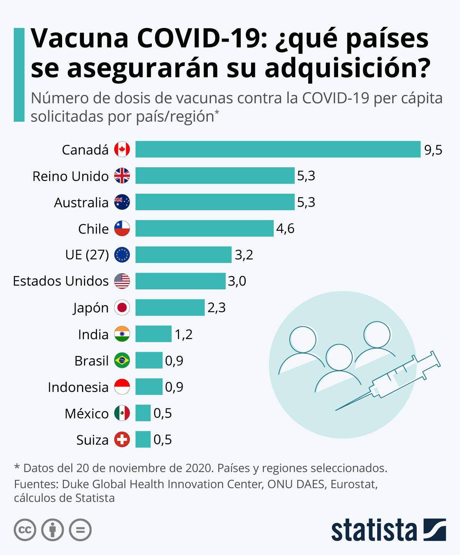 Gráfico: ¿Cuántas dosis per cápita de la vacuna anti COVID-19 adquirirá cada país? | Statista