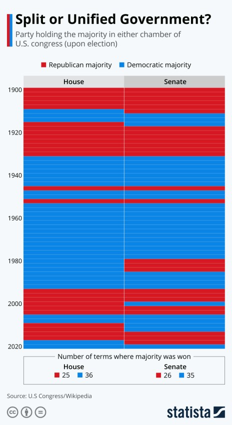 majority in U.S. house senate by party