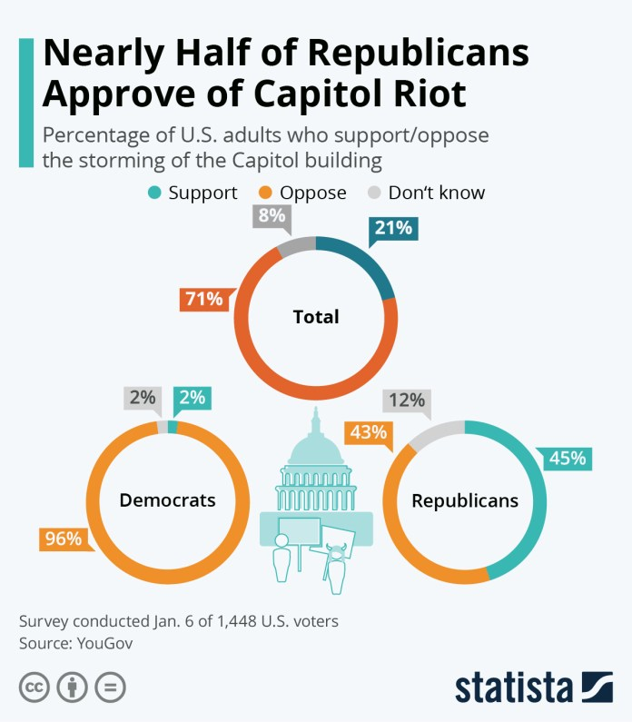 Infographic: Nearly Half of Republicans Approve of Capitol Riot | Statista