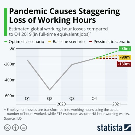 Loss of working hours due to the pandemic