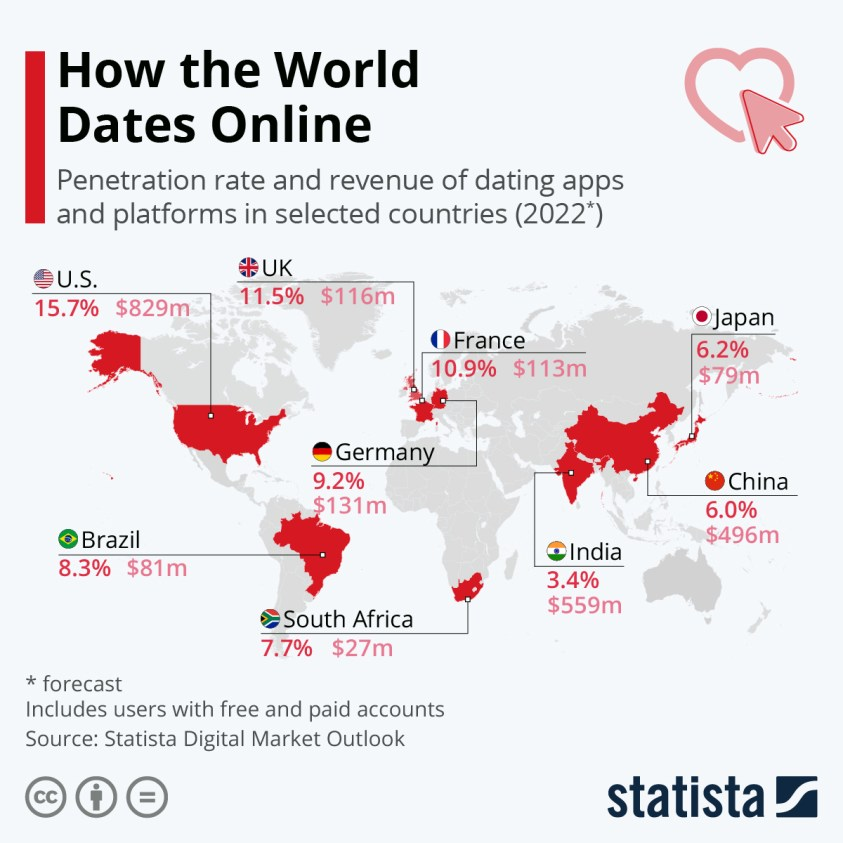 online dating penetration rate revenue selected countries