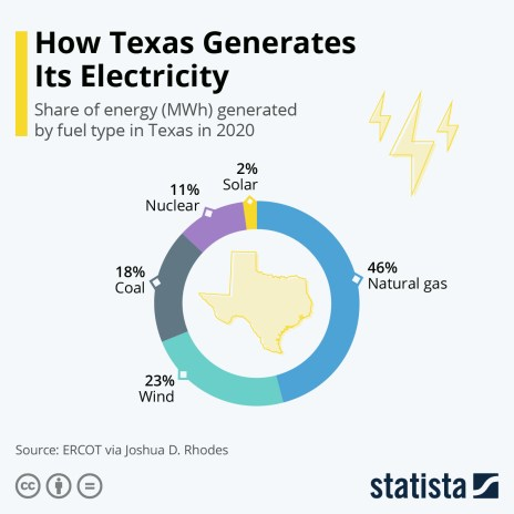 Texas energy mix by fuel type