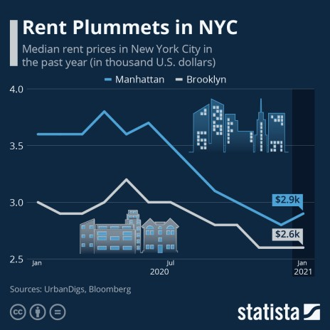manhattan brooklyn median rent