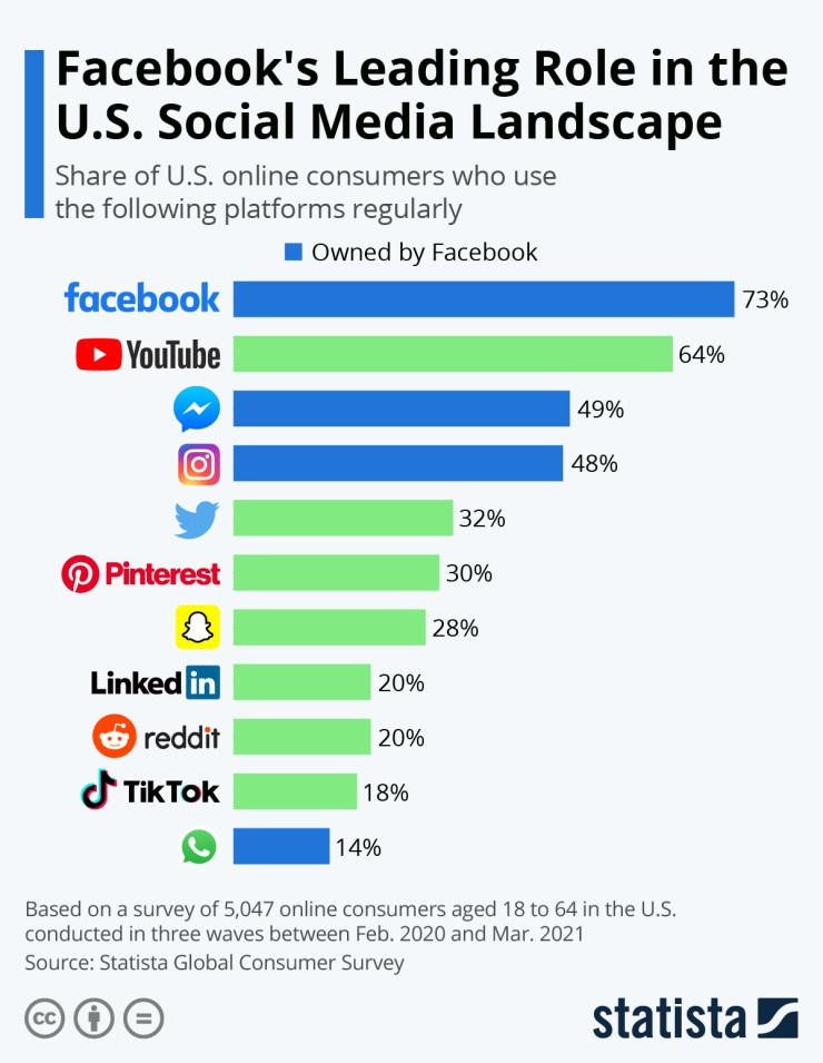 Infographic: Facebook's Leading Role in the U.S. Social Media Landscape | Statista