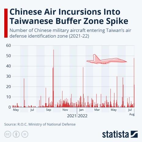 Chinese military aircraft entering Taiwan's ADIZ