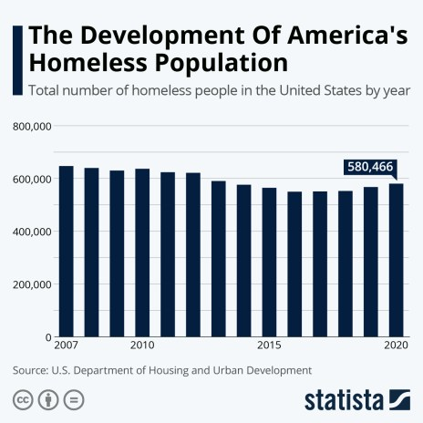 total number of homeless people in the US by year