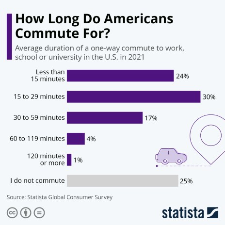 average duration of a one-way commute