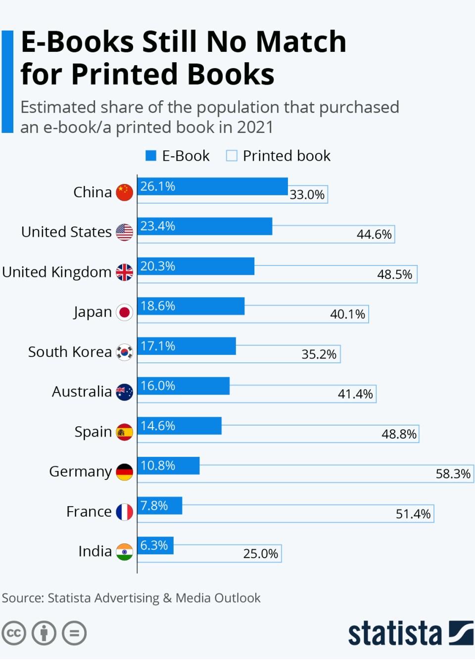 Print Books Still Outsell E-Books