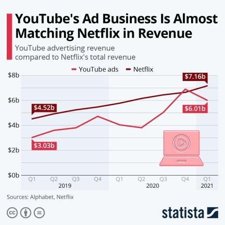 YouTube advertising revenue vs Netflix revenue