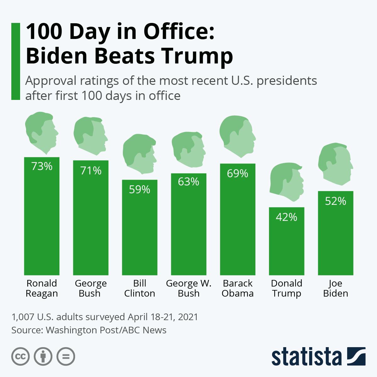 Infographic: 100 Days in Office: Biden Beats Trump   Statista