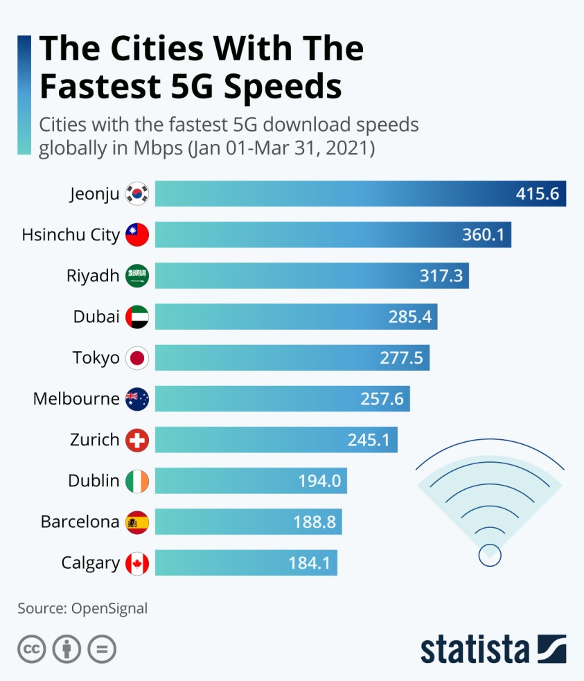 cities with the fastest 5G download speeds globally