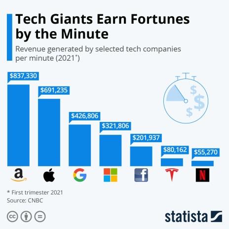 tech companies earnings by minute