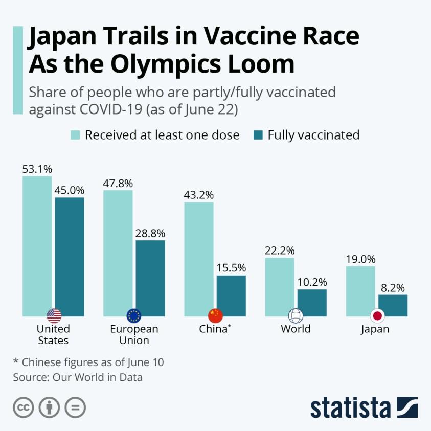 Vaccination progress in Japan