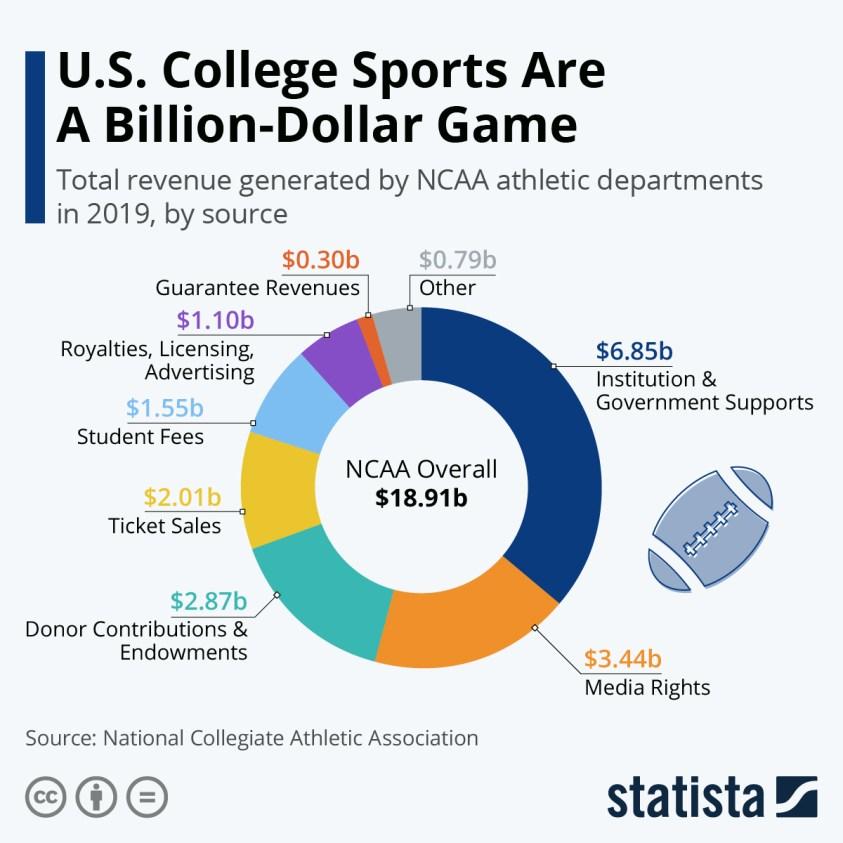NCAA athletic department revenue