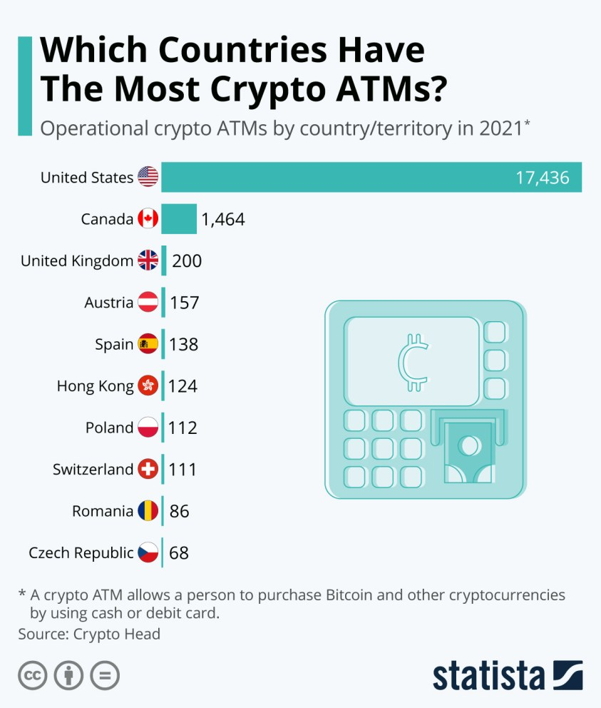 shows operational crypto ATMs by country