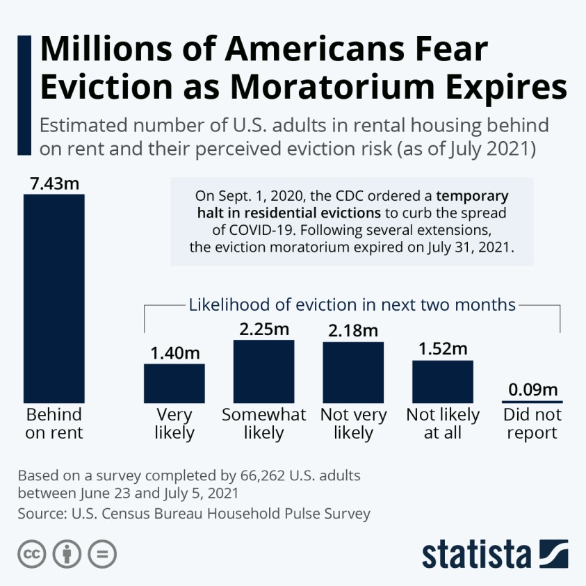 Americans at risk of eviction