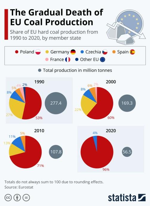 Infographic: The Gradual Death of EU Coal Production | Statista