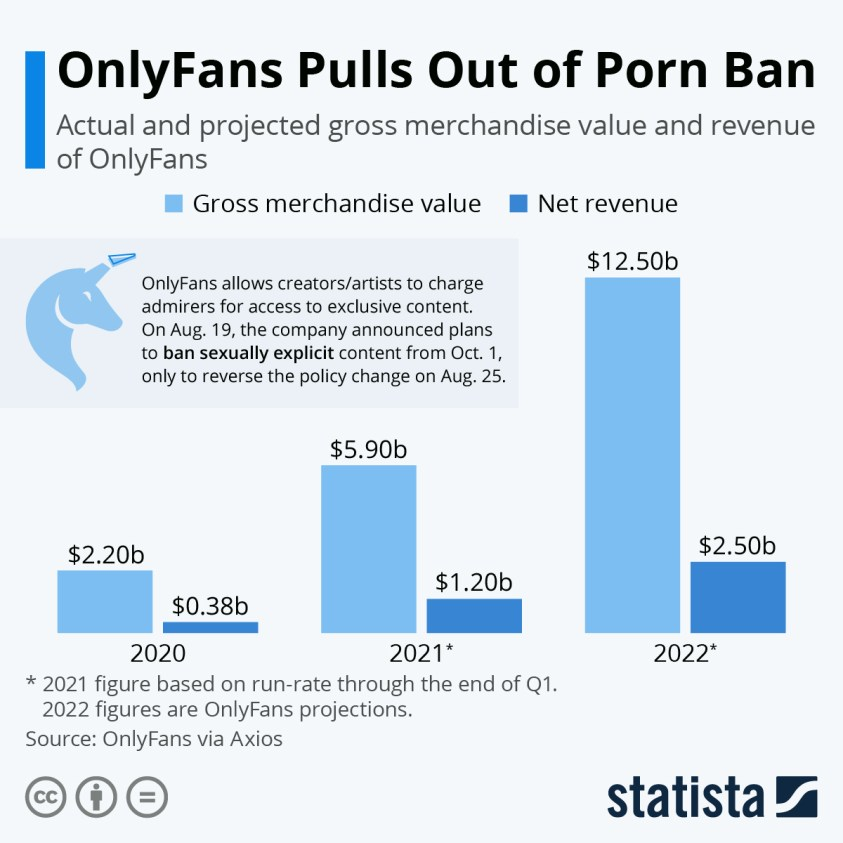 OnlyFans projected revenue and GMV