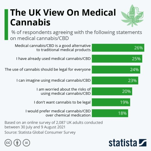 Infographic: The UK View On Medical Cannabis | Statista
