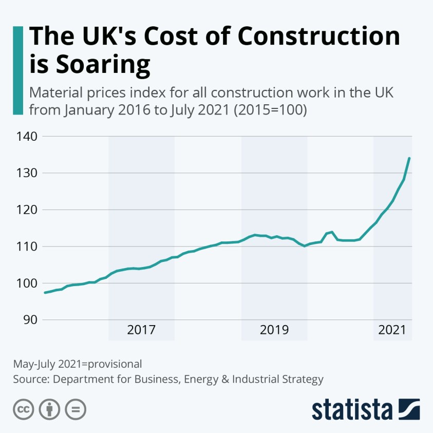 uk construction material price index monthly