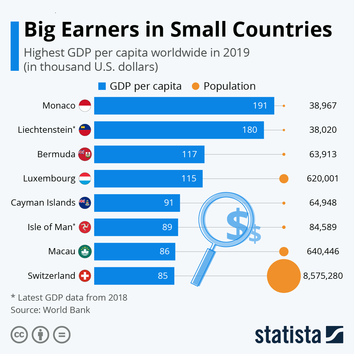 Infographic: Big Earners in Small Countries | Statista