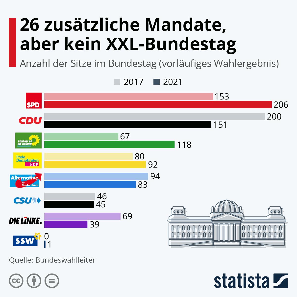 Infografik: 26 zusätzliche Mandate, aber kein XXL-Bundestag | Statista