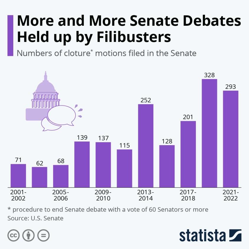 number of Senate filibusters
