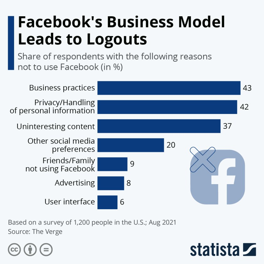 Top reasons not to use Facebook for U.S. residents