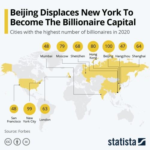 Infografica: Pechino lascia New York per diventare la capitale miliardaria | Statista