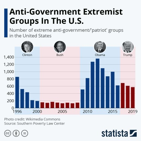American anti government groups