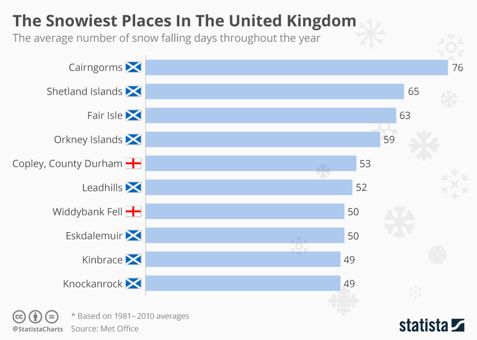 Chart The Snowiest Places In The United Kingdom Statista