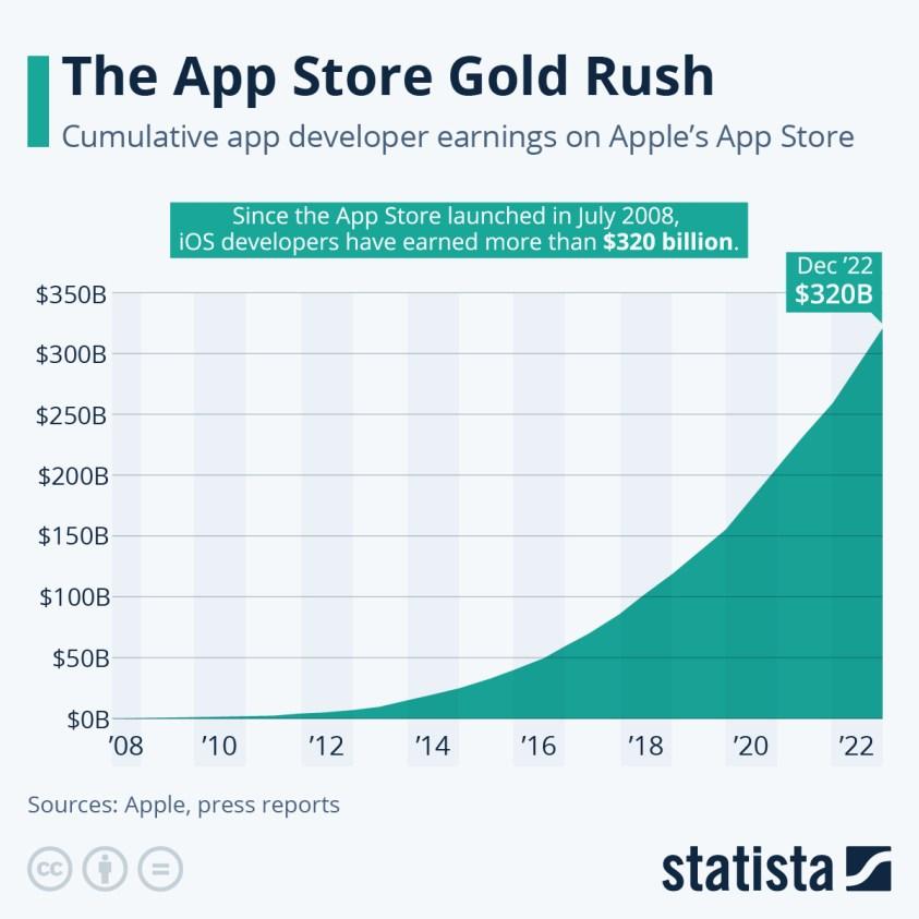 Developer earnings Apple App Store