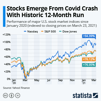 Chart: Markets Tumble Into Bear Market in Record Time | Statista