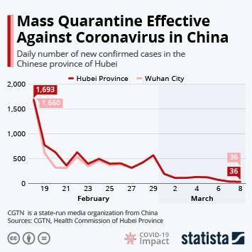 Chart: Mass Quarantine Effective Against Coronavirus in China ...