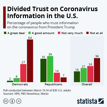 Chart: Where COVID-19 Has Been Confirmed in the U.S.   Statista