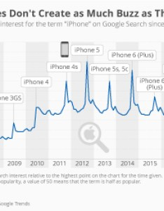 Iphone also chart how long does apple support older models statista rh