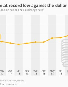 chart indian rupee hits record low against the dollar statista also rh