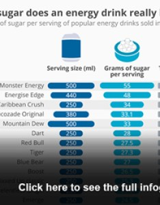 How much sugar does an energy drink really have also chart drinks statista rh