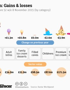 chart uk ice cream gains and losses statista also rh