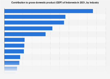 Indonesia Contribution To Gdp By Industry 2019 Statista